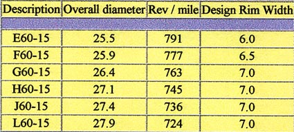 TIRE SIZE CHARTS